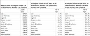 UK footfall figures