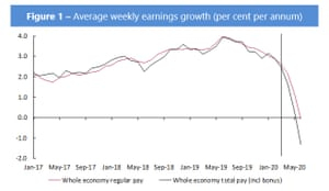 Forecasts for UK pay
