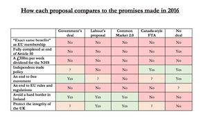 Assessement of 5 Brexit options