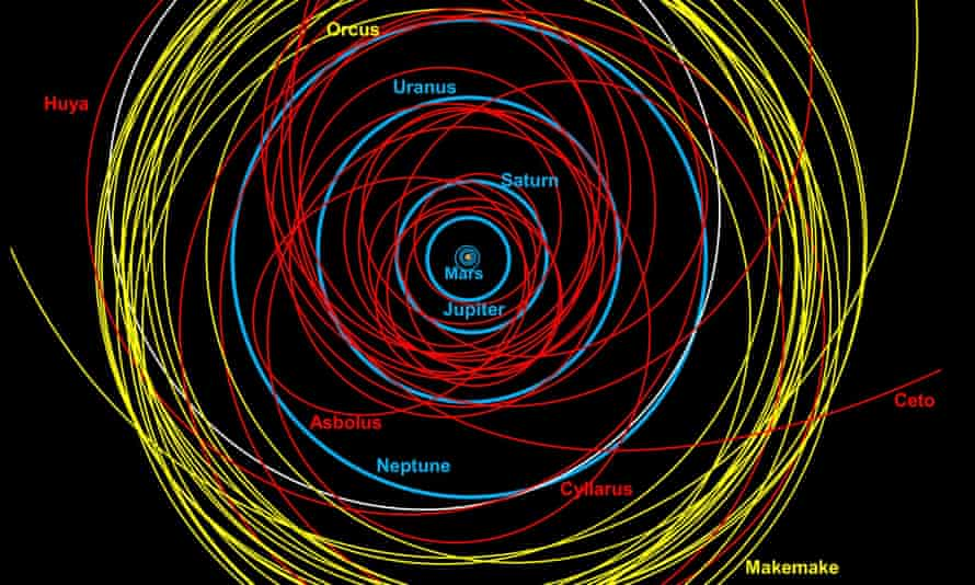 Complex pictures .. A Royal Astronomical Society map of the outer solar system. At the centre of the map is the sun, and close to it the tiny orbits of the terrestrial planets.