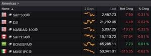 Wall Street at noon today