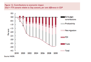 Factors contributing to economic impact of Brexit deal