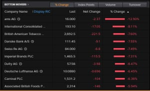 The biggest fallers on the Stoxx 600, April 20 2021