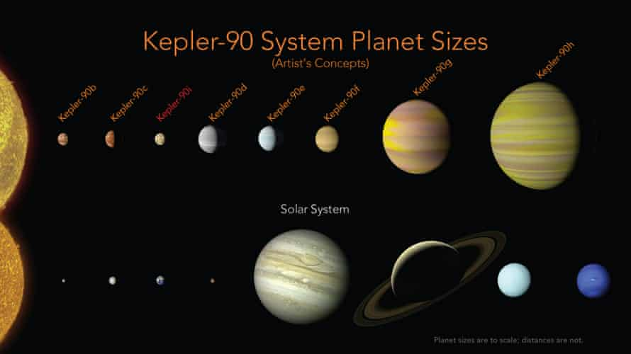 The Kepler-90 planets have a similar configuration to our solar system, with small planets found orbiting close to their star, and the larger planets found farther away.