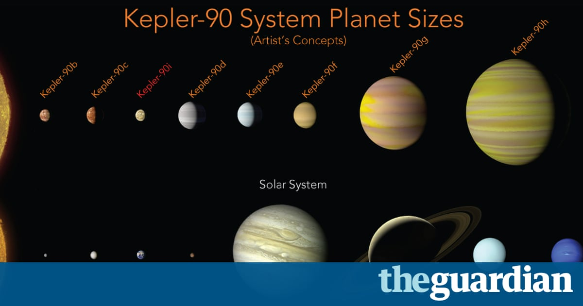 Nasa find first alien solar system with as many worlds as our own