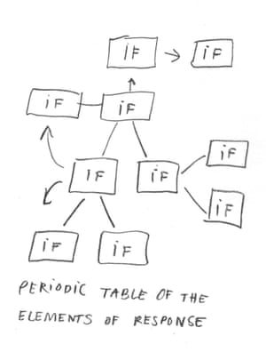 The Periodic Table of the Elements of Response, by Catherine LePage