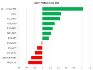Asset price moves, 29th December 2020