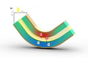 MIT energy harvesting