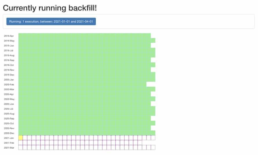 Backfill progress checkerboard