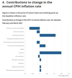 Inflazione nel Regno Unito nel marzo 2021