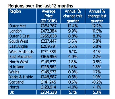 Figures from the Nationwide house price index