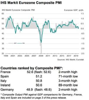 Eurozone composite PMI