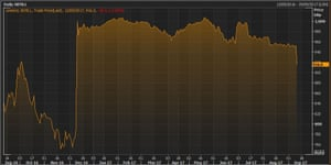 Sky's share price over the last 12 months.