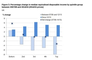 Changes in disposable income by quintile from 2007/08