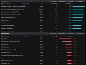 The risers and fallers on the FTSE 250 index, December 24 2020