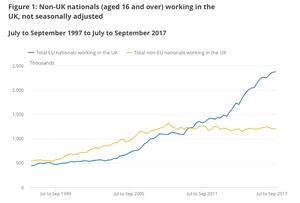 UK, EU and non-EU workers