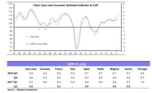 Eurozone GDP in detail