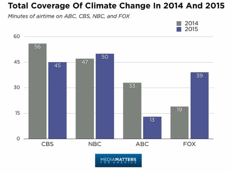 US broadcast network minutes of climate coverage in 2014 and 2015.