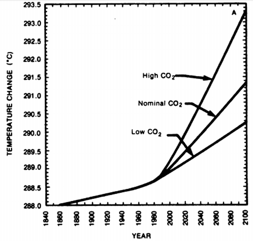 Temperature increase projected in response to rising carbon dioxide levels.