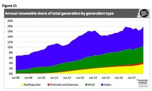 Annual renewable share of total generation by generation type - Australia graph 2018