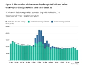 Weekly deaths in England and Wales, compared to five-year average