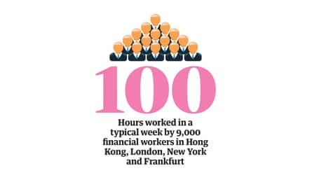 Happiness statistic: hours worked in a typical week by 9,000 financial workers in Hong Kong, London, New York and Frankfurt
