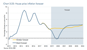 UK house price forecasts
