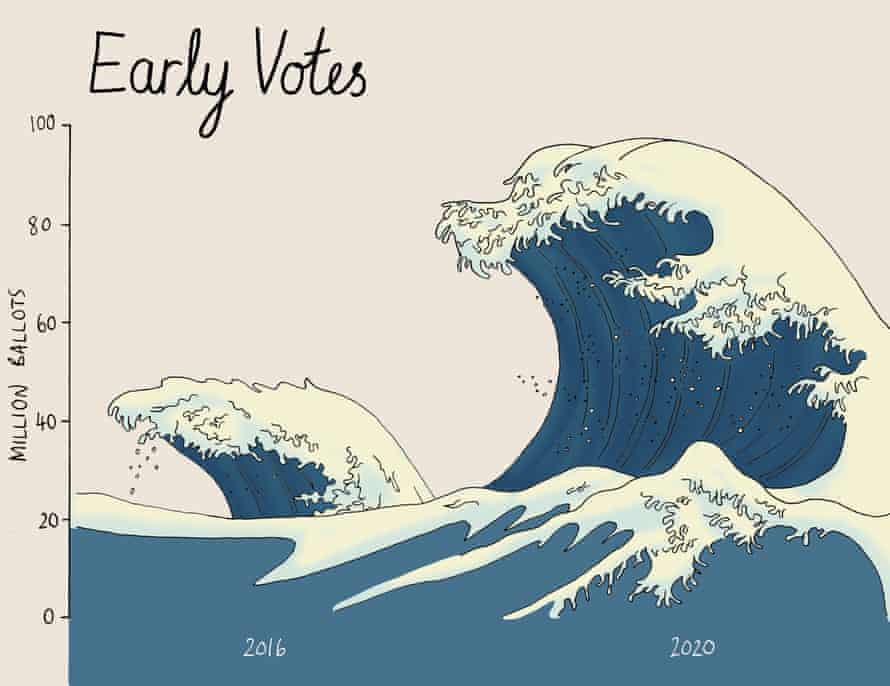 Early voting in 2016 vs 2020 - graph