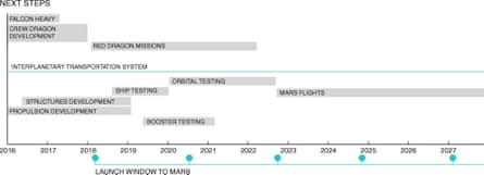 """An """"intentionally fuzzy"""" timeline for the next steps in the SpaceX Mars programme."""