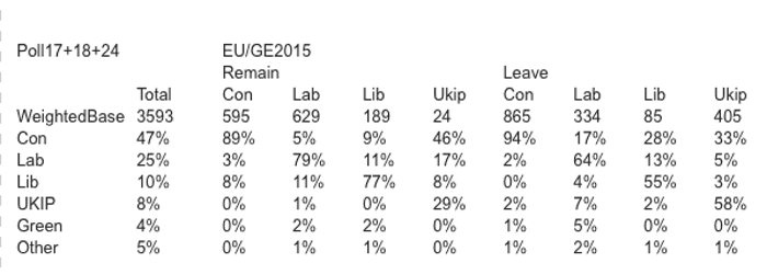 lib dems shouldn t count on remain votes the data looks bleak