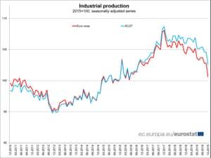 Industrial producion