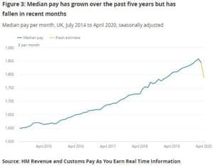 UK pay rates