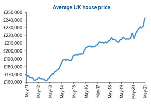 Nationwide's UK house price index