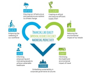 """Focus areas for the NHS """"Care Without Carbon"""" which includes culture and governance priorities."""