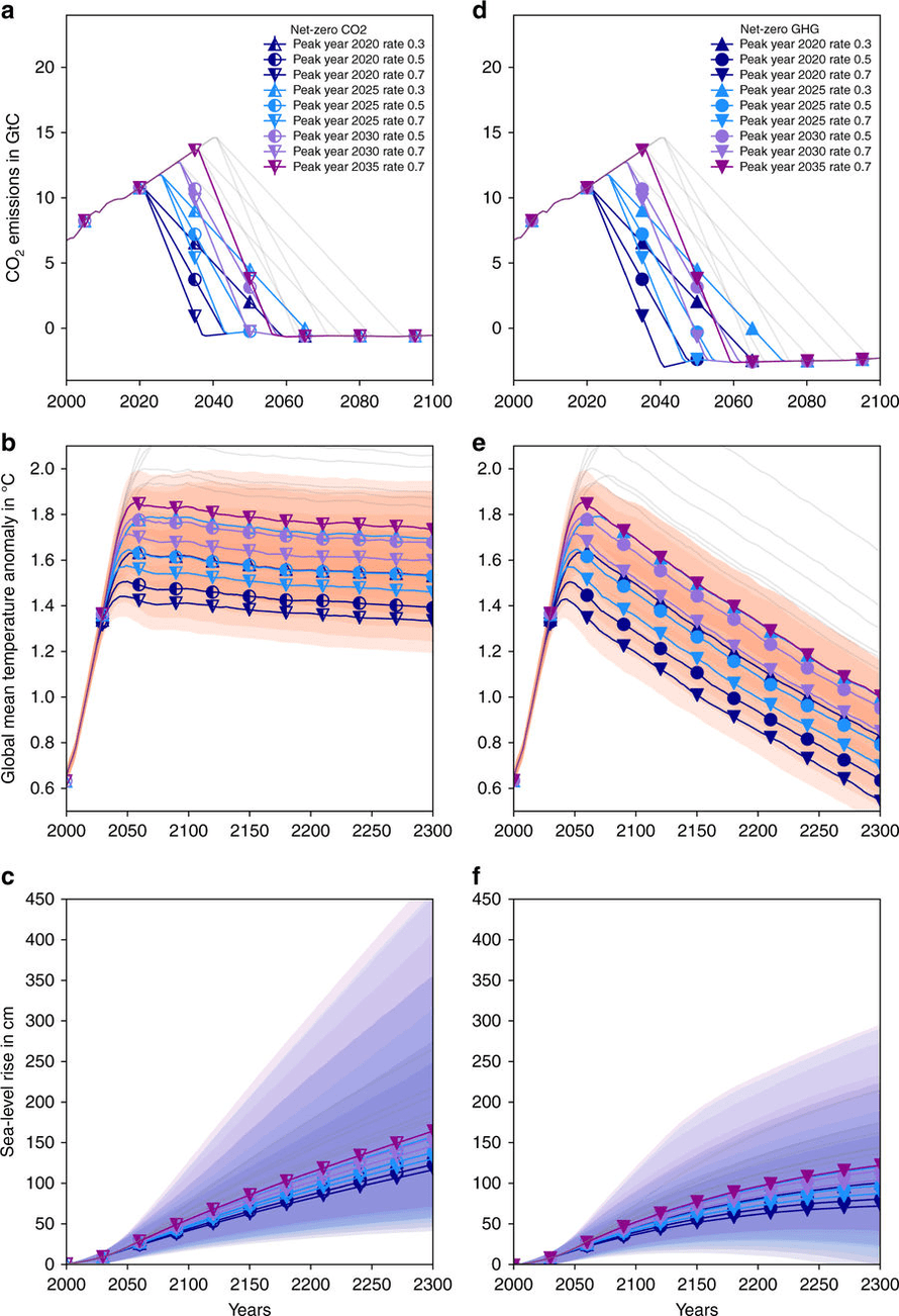 Carbon emissions (top frames), global temperatures (middle frames), and sea level rise (left frames) in the study's two scenarios (left and right frames).