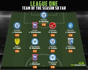 The League One team of the season so far. Infographic: WhoScored