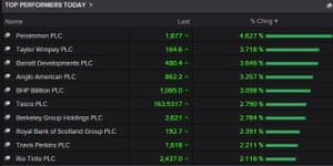 Housebuilders boost the FTSE on Tuesday