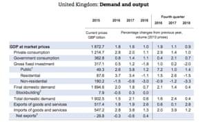 OECD UK summary