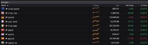 European stock markets at 11.15am BST