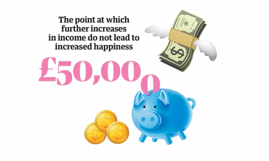 Happiness statistic: the point at which further increases in income do not lead to increased happiness is £50,000