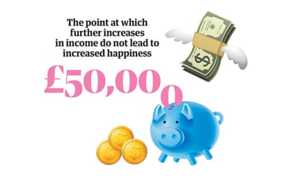Happiness statistic: the point at which further increases inincome do not lead to increased happiness is £50,000