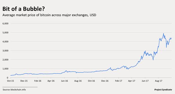 Bitcoin's price bubble will burst under government pressure