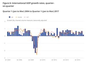 UK growth vs Europe