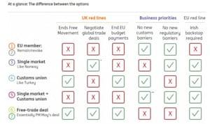 Brexit options