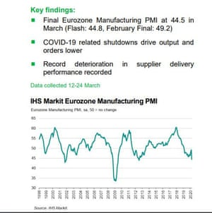 Eurozone manufacturing PMI, March 2020
