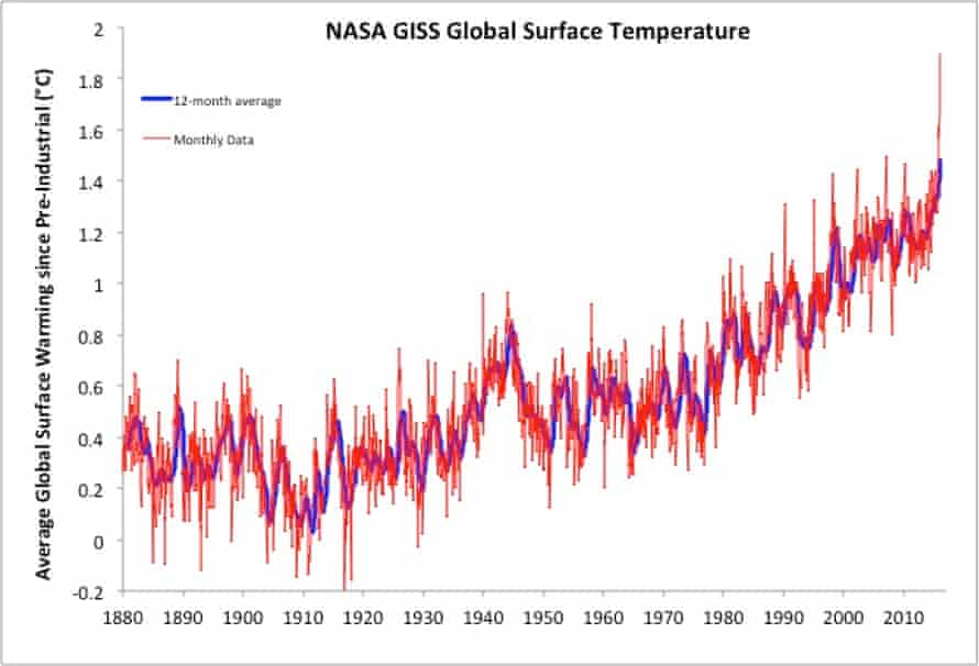 NASA GISS global monthly (red) and 12-month average (blue) surface temperatures as compared to pre-industrial temperatures.
