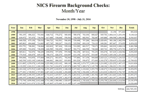 NICS firearm background checks.