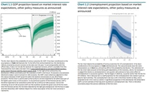 Bank of England's forecasts
