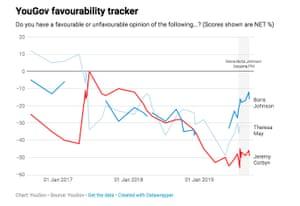 Boris Johnson and Jeremy Corbyn's favourability ratings