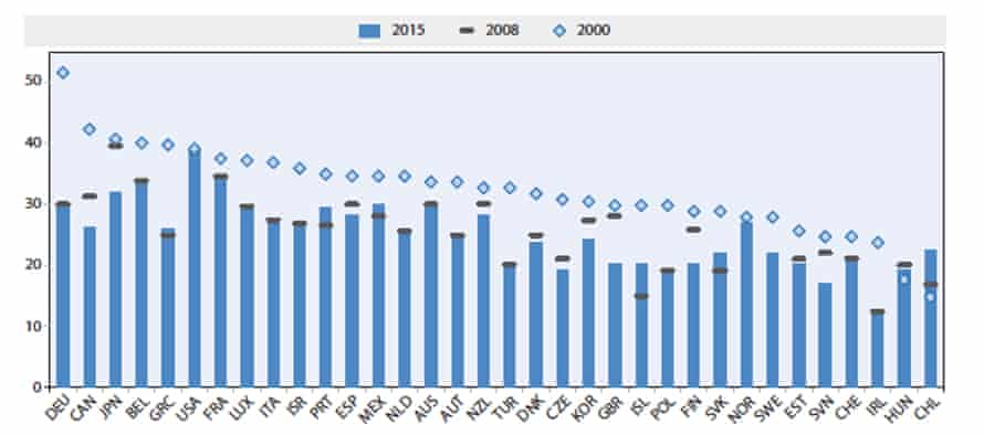 OECD corporation tax rates (%) since 2000